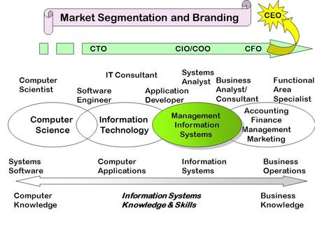 Accounting Finance Management Marketing Computer Science Information Technology Management Information Systems Management Information Systems Computer.