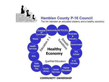 1 Hamblen County P-16 Council The link between an educated citizenry and a healthy economy STUDENTS EDUCATORS SOCIAL SERVICES BUSINESS & INDUSTRY GOVERNMENT.