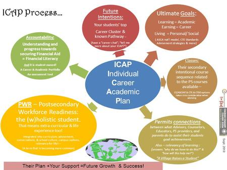 "Future Intentions: Your students' top Career Cluster & known Pathway – (have a ""career chat""; ""tell me more about your ICAP?"") Ultimate Goals: Learning."