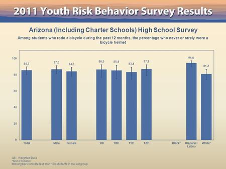Arizona (Including Charter Schools) High School Survey Among students who rode a bicycle during the past 12 months, the percentage who never or rarely.