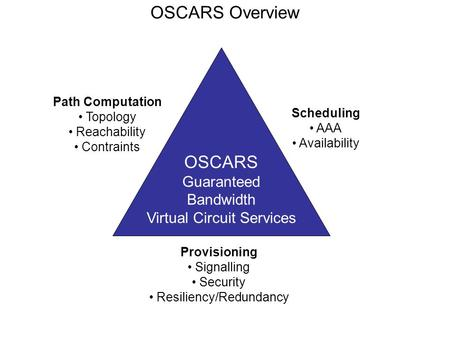 OSCARS Overview Path Computation Topology Reachability Contraints Scheduling AAA Availability Provisioning Signalling Security Resiliency/Redundancy OSCARS.