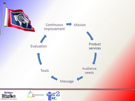Mission Product services Audience needs Message Tools Evaluation Continuous improvement.