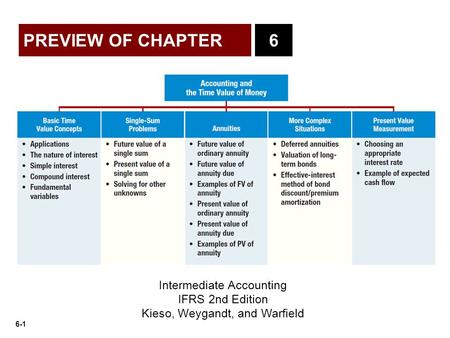6-1 PREVIEW OF CHAPTER Intermediate Accounting IFRS 2nd Edition Kieso, Weygandt, and Warfield 6.