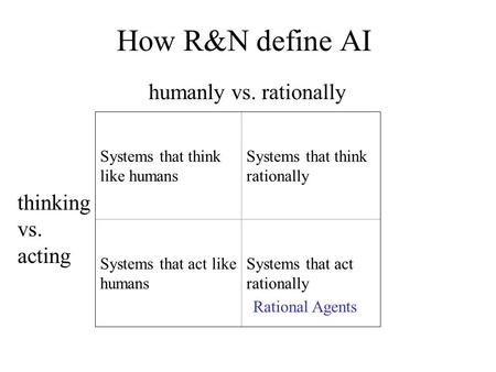How R&N define AI Systems that think like humans Systems that think rationally Systems that act like humans Systems that act rationally humanly vs. rationally.