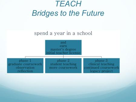 TEACH Bridges to the Future. Phase 1 August-early October EDUC 524 and 510: The Work of the Middle and High School Teacher (UMass) EDUC 592SS: Microteaching.