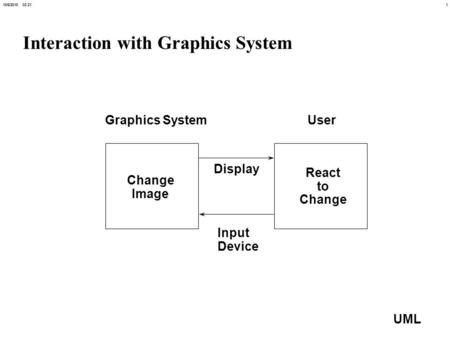 110/6/2015 03:21 UML Interaction with Graphics System Change Image React to Change Graphics SystemUser Input Device Display.