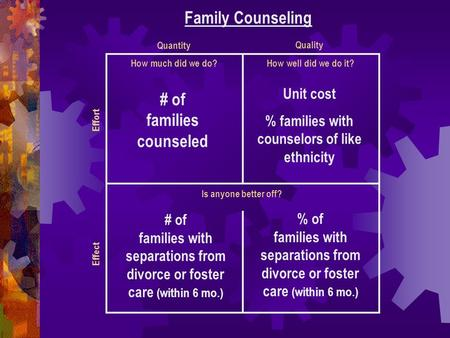 How much did we do? Family Counseling How well did we do it? Is anyone better off? Quantity Quality Effect Effort # of families counseled Unit cost % families.