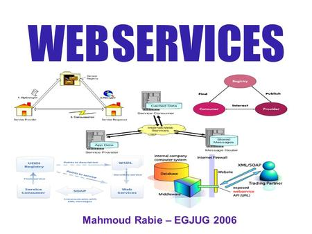 WEB SERVICES Mahmoud Rabie – EGJUG 2006. W EB SERVICES The world before Situation Problems Solutions Motiv. for Web Services Probs. with Curr. sols. Web.