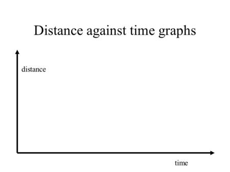 Distance against time graphs distance time. Constant speed distance time The gradient of this graph gives the speed.