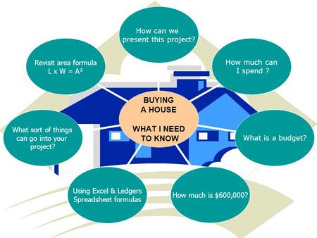 BUYING A HOUSE WHAT I NEED TO KNOW How can we present this project? How much can I spend ? What is a budget? How much is $600,000? Using Excel & Ledgers.