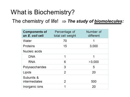 What is Biochemistry? The chemistry of life! Components of an E. coli cell Percentage of total cell weight Number of different Water701 Proteins153,000.