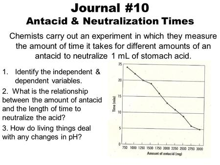 Journal #10 Antacid & Neutralization Times