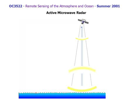 OC3522Summer 2001 OC3522 - Remote Sensing of the Atmosphere and Ocean - Summer 2001 Active Microwave Radar.