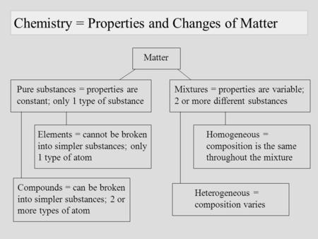 Chemistry = Properties and Changes of Matter Pure substances = properties are constant; only 1 type of substance Mixtures = properties are variable; 2.