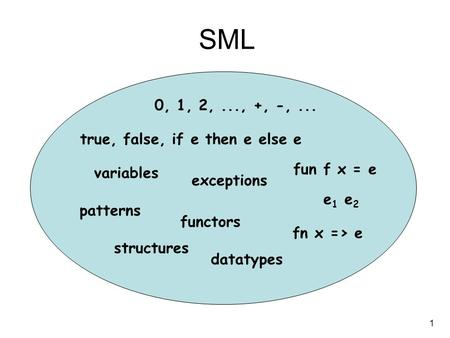 1 SML fn x => e e 1 e 2 0, 1, 2,..., +, -,... true, false, if e then e else e patterns datatypes exceptions structures functors fun f x = e variables.