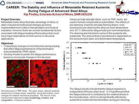 CAREER: The Stability and Influence of Metastable Retained Austenite During Fatigue of Advanced Steel Alloys Kip Findley, Colorado School of Mines, DMR.