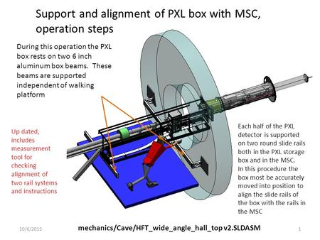 Support and alignment of PXL box with MSC, operation steps