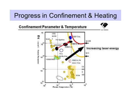 Progress in Confinement & Heating Increasing laser energy nn Confinement Parameter & Temperature.