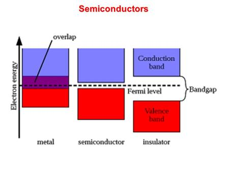 Semiconductors. Direct bandgap semiconductors (GaAs, InGaAs, InGaAsP) The minimum of CB is directly above the maximum of VB Electro-hole pair can recombine.