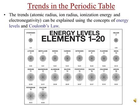 Trends in the Periodic Table The trends (atomic radius, ion radius, ionization energy and electronegativity) can be explained using the concepts of energy.