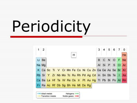 Periodicity. Periodic Trends  Trends we have covered  Atomic Mass  Atomic Number  Valence e-  Orbitals by periodic location  New ones for Today.