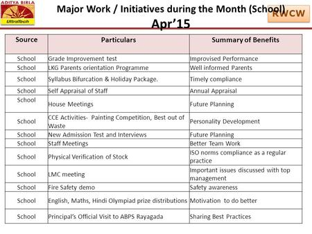 RWCW Major Work / Initiatives during the Month (School) Apr'15 SourceParticularsSummary of Benefits School Grade Improvement testImprovised Performance.