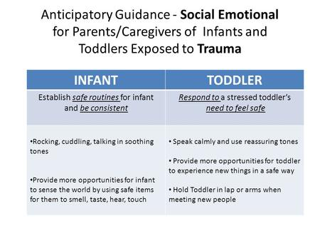 Anticipatory Guidance - Social Emotional for Parents/Caregivers of Infants and Toddlers Exposed to Trauma INFANTTODDLER Establish safe routines for infant.