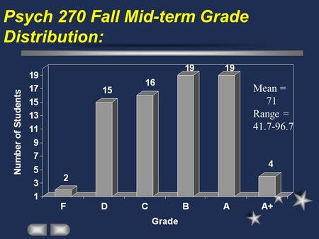 Psych 270 Fall Mid-term Grade Distribution: Mean = 71 Range = 41.7-96.7.