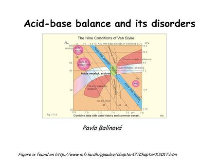 Acid-base balance and its disorders Figure is found on  Pavla Balínová.