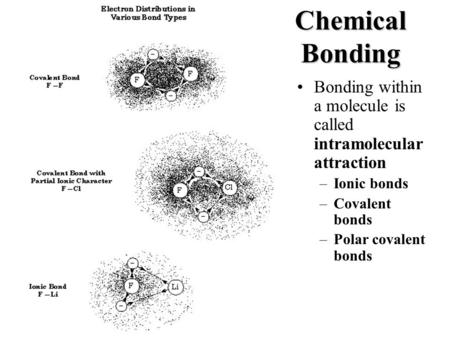 Chemical Bonding Bonding within a molecule is called intramolecular attraction –Ionic bonds –Covalent bonds –Polar covalent bonds.