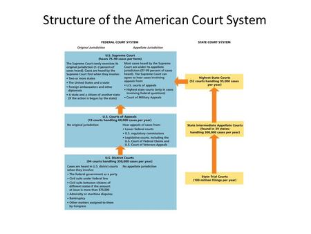 Structure of the American Court System. Justices of the Supreme Court.