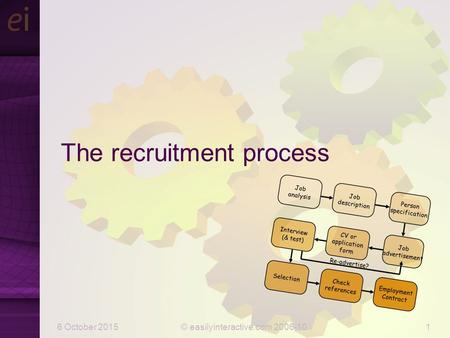 6 October 2015© easilyinteractive.com 2006-101 The recruitment process Job advertisement Re-advertise? Check references Selection CV or application form.