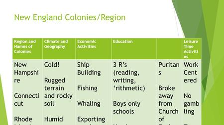New England Colonies/Region Region and Names of Colonies Climate and Geography Economic Activities EducationLeisure Time Activiti es New Hampshi re Connecti.