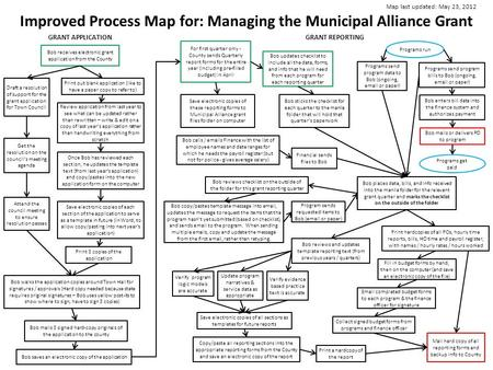 Improved Process Map for: Managing the Municipal Alliance Grant Map last updated: May 23, 2012 Bob saves an electronic copy of the application Bob copy/pastes.