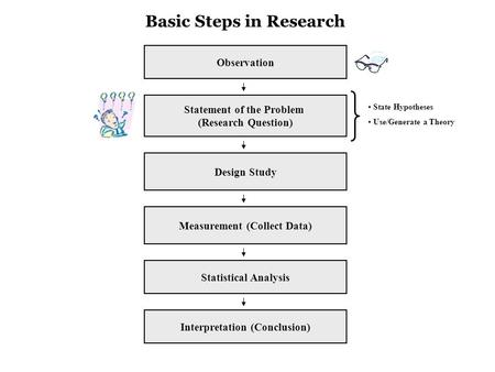Observation Statement of the Problem (Research Question) Design Study Measurement (Collect Data) Basic Steps in Research Statistical Analysis Interpretation.