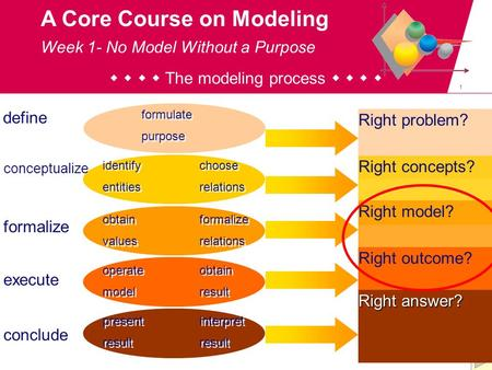 1 A Core Course on Modeling     The modeling process     define conceptualize conclude execute formalize formulate purpose formulate purpose identify.