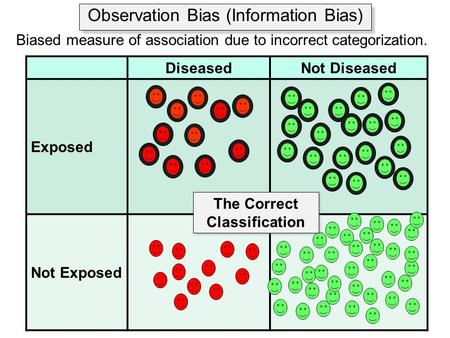 Observation Bias (Information Bias) Biased measure of association due to incorrect categorization. DiseasedNot Diseased Exposed Not Exposed The Correct.
