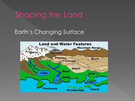 Earth's Changing Surface.  Erosion – the process of moving weathered rock and soil from one place to another.  Sediment – the material MOVED by erosion.