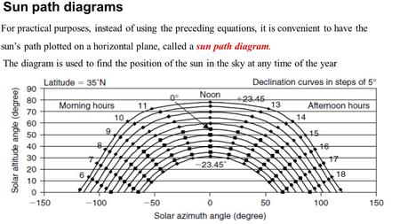 Sun path diagrams For practical purposes, instead of using the preceding equations, it is convenient to have the sun's path plotted on a horizontal plane,