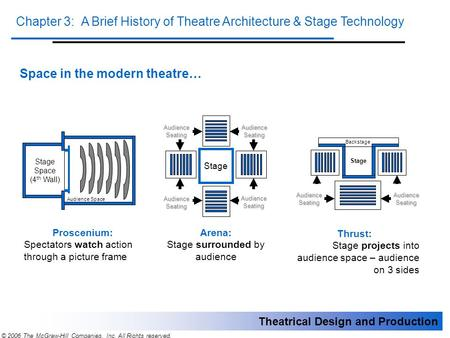 Theatrical Design and Production Chapter 3: A Brief History of Theatre Architecture & Stage Technology © 2006 The McGraw-Hill Companies, Inc. All Rights.