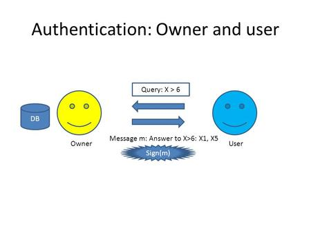 Authentication: Owner and user OwnerUser Query: X > 6 Message m: Answer to X>6: X1, X5 Sign(m) DB.