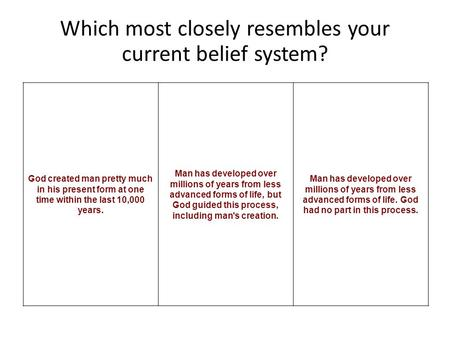 Which most closely resembles your current belief system? God created man pretty much in his present form at one time within the last 10,000 years. Man.