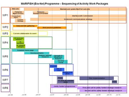 MARIFISH (Era-Net) Programme – Sequencing of Activity Work Packages Jul-10 Implement communications strategy Jan-07Jul-09Jan-10Jul-07Jan-08Jul-08Jan-09.