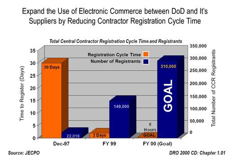 Expand the Use of Electronic Commerce between DoD and It's Suppliers by Reducing Contractor Registration Cycle Time DRO 2000 CD: Chapter 1.01 Total Central.