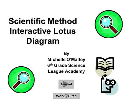 Scientific Method Scientific Method Interactive Lotus Diagram By Michelle O'Malley 6 th Grade Science League Academy Work Cited Work Cited Forward.