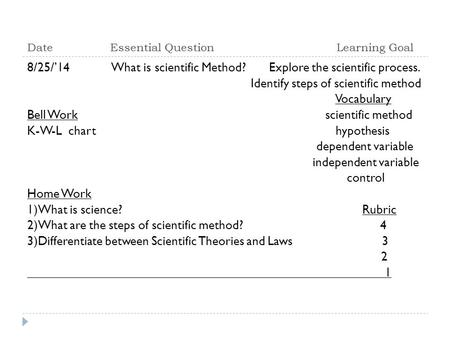 Date Essential Question Learning Goal 8/25/'14 What is scientific Method? Explore the scientific process. Identify steps of scientific method Vocabulary.