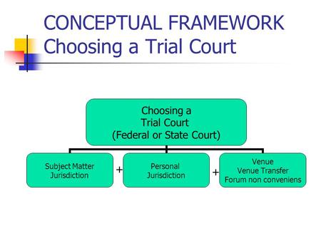 CONCEPTUAL FRAMEWORK Choosing a Trial Court Choosing a Trial Court (Federal or State Court) Subject Matter Jurisdiction Personal Jurisdiction Venue Venue.
