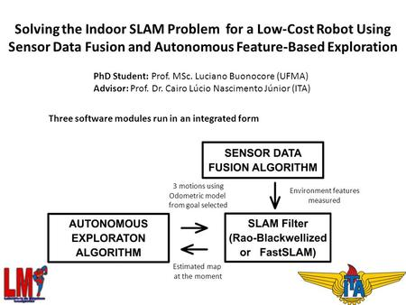 Solving the Indoor SLAM Problem for a Low-Cost Robot Using Sensor Data Fusion and Autonomous Feature-Based Exploration PhD Student: Prof. MSc. Luciano.