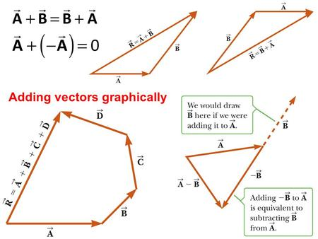 Adding vectors graphically. Adding vectors using the components method.