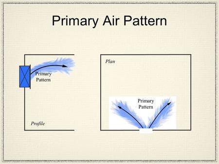 Primary Pattern Profile Primary Pattern Plan Primary Air Pattern.